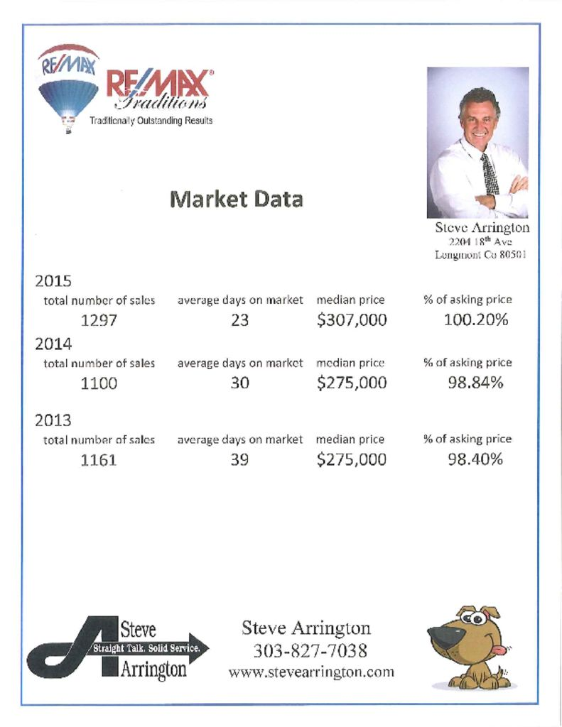 2015 Sales stats are in…Market closes strong with record lows